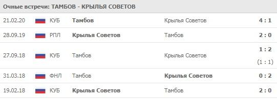 Тамбов - Крылья Советов личные встречи команд