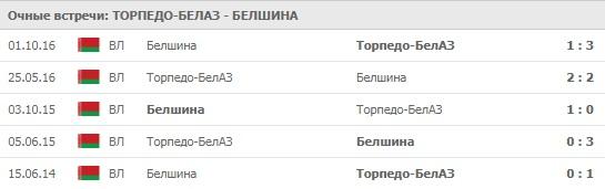 Торпедо-БелАЗ - Белшина личные встречи 27.03.2020