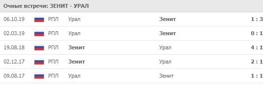 Зенит - Урал личные встречи 14.03.2020