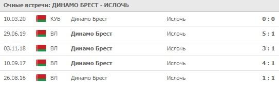 Динамо Брест - Ислочь личные встречи 12.04.2020