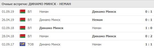 Динамо Минск - Неман личные встречи 16.04.2020