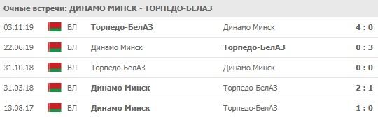 Динамо Минск - Торпедо-БелАЗ личные встречи 03.04.2020