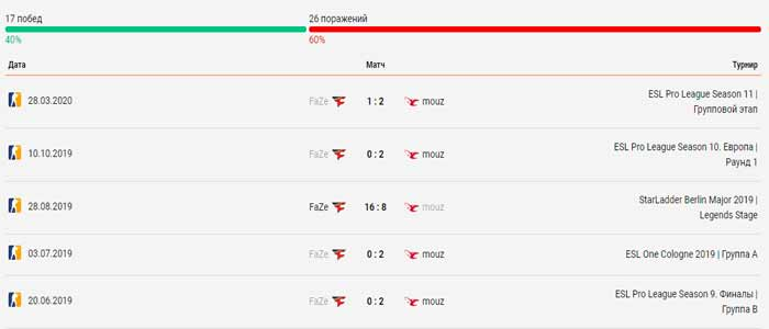 FaZe Clan - mousesports 06.04.2020