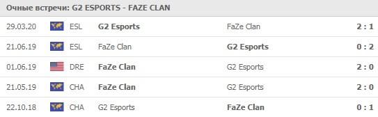 G2 Esports - FaZe Clan личные встречи 26.04.2020