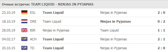 Team Liquid - Ninjas in Pyjamas личные встречи 15.04.2020