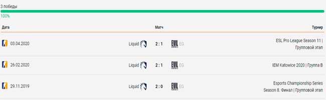 Team Liquid - Evil Geniuses личные встречи 10.04.2020