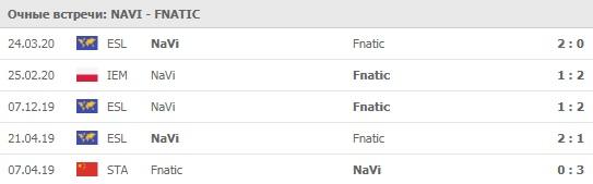 NaVi - Fnatic 09.04.2020