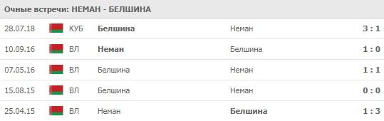 Неман - Белшина личные встречи 10.04.2020