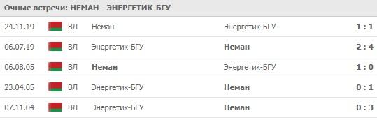 Неман - Энергетик-БГУ личные встречи 24.04.2020