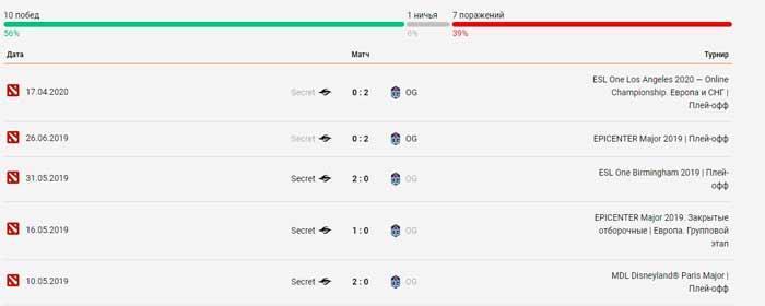 Team Secret - OG личные встречи 29.04.2020