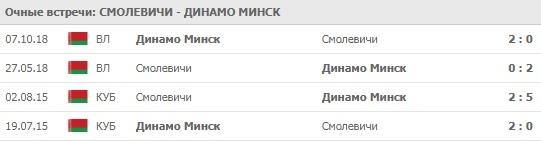 Смолевичи - Динамо Минск личные встречи 24.04.2020