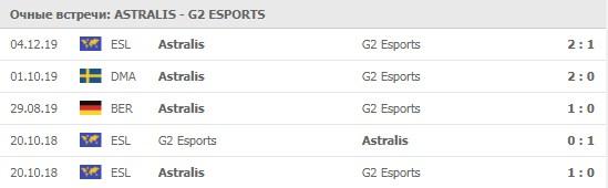 Astralis - G2 Esports личные встречи 13.05.2020