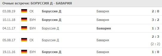 Боруссия Д - Бавария личные встречи 26.05.2020