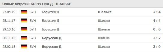 Боруссия Д - Шальке личные встречи 16.05.2020