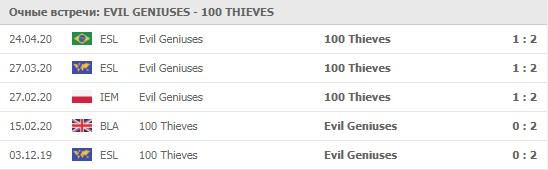 Evil Geniuses - 100 Thieves личные встречи 29.05.2020