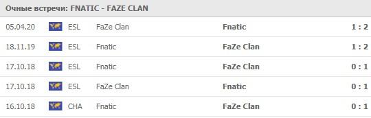 Fnatic - FaZe Clan личные встречи 27.05.2020