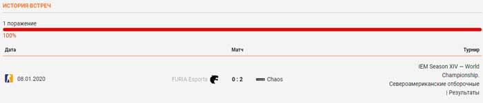 FURIA Esports - Chaos личные встречи 24.05.2020