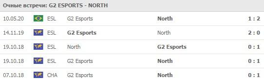 G2 Esports - North личные встречи 19.05.2020