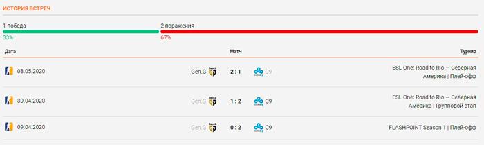 Gen.G Esports - Cloud9 личные встречи 30.05.2020