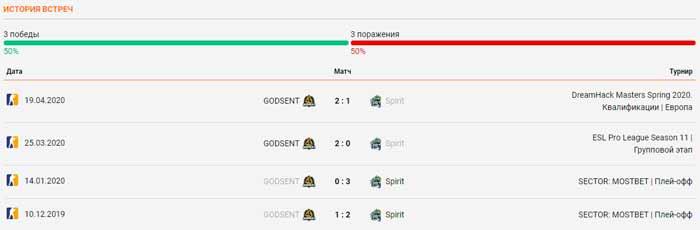 Godsent - Team Spirit личные встречи 27.05.2020