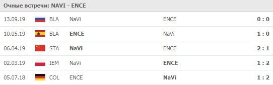 Natus Vincere - ENCE eSports личные встречи 28.05.2020