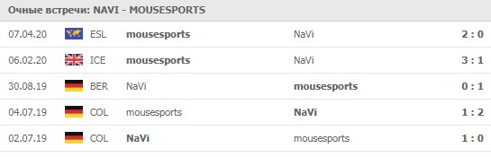 NaVi - mousesports личные встречи 31.05.2020