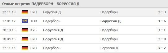 Падерборн - Боруссия Д личные встречи 31.05.2020