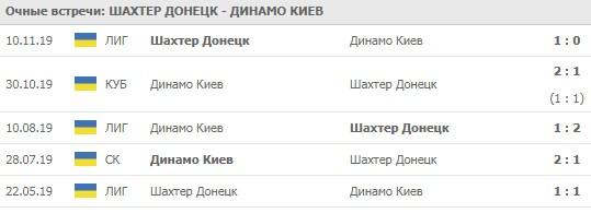 Шахтер - Динамо Киев личные встречи 31.05.2020