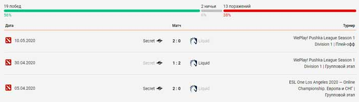 Team Secret - Team Liquid личные встречи 18.05.2020