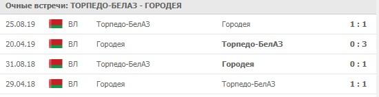 Торпедо-БелАЗ - Городея личные встречи 15.05.2020