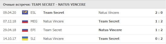 Team Secret - Natus Vincere личные встречи 09.05.2020