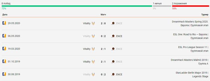Team Vitality - ENCE eSports личные встречи 01.06.2020