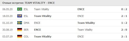 Team Vitality - ENCE личные встречи 29.05.2020