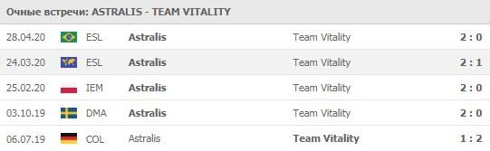 Astralis - Team Vitality прогноз 03.06.2020