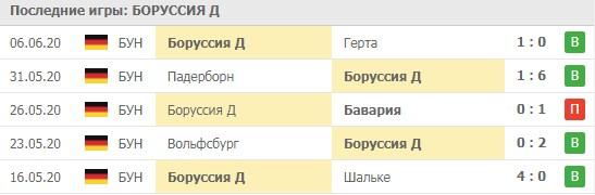 """Прогноз """"Боруссия Д"""""""