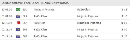 FaZe Clan - Ninjas in Pyjamas личные встречи 11.06.2020