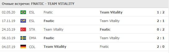 Fnatic - Team Vitality личные встречи 06.06.2020