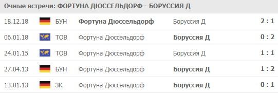 """бесплатный прогноз """"Фортуна"""" - """"Боруссия Д"""""""