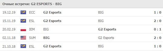 G2 Esports - BIG личные встречи 10.06.2020