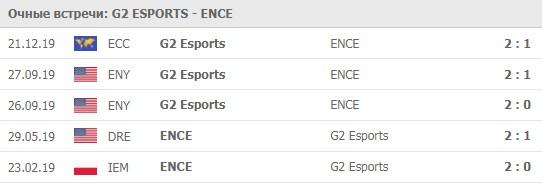 G2 Esports - ENCE личные встречи 17.06.2020