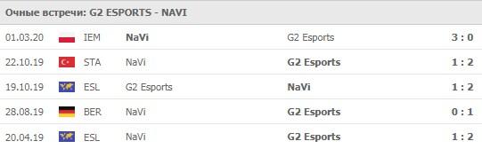 G2 Esports - NaVi личные встречи 09.06.2020
