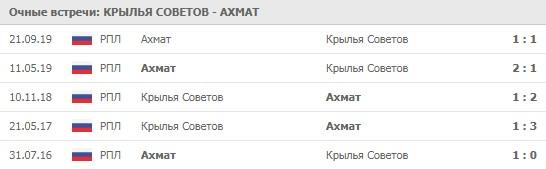 Крылья Советов - Ахмат личные встречи на 19.06.2020