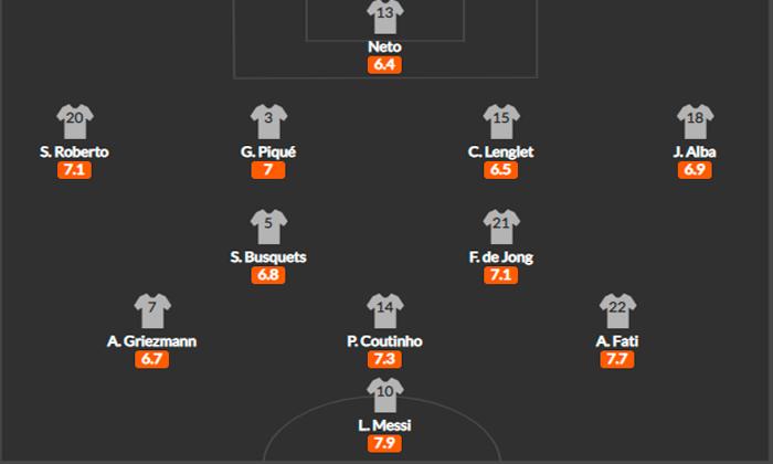 схема Барселоны 4-2-3-1
