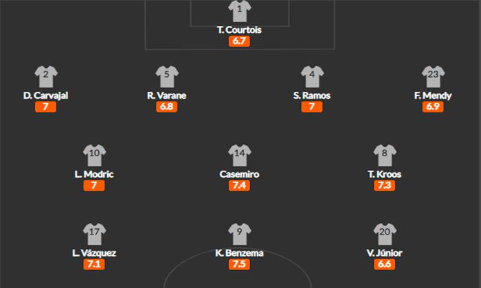 Схема Реал Мадрид
