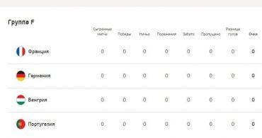 ЕВРО 2020: кто выиграет группу F