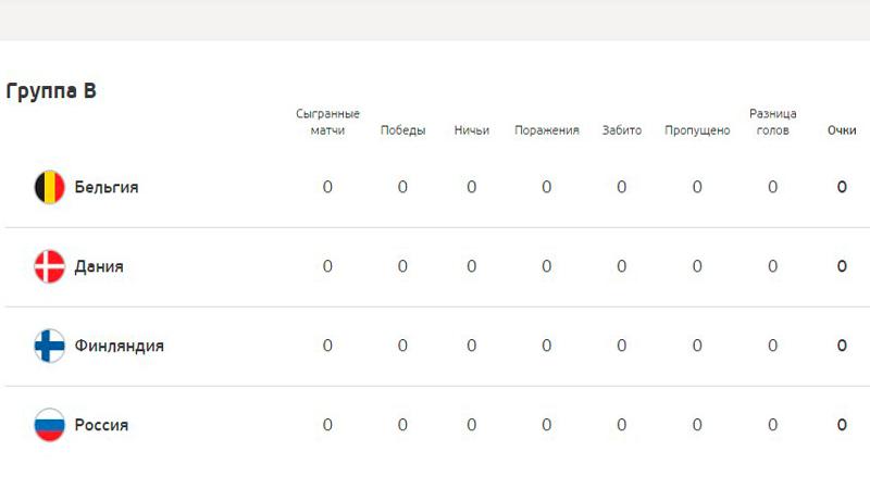 ЕВРО-2020: кто выиграет группу B