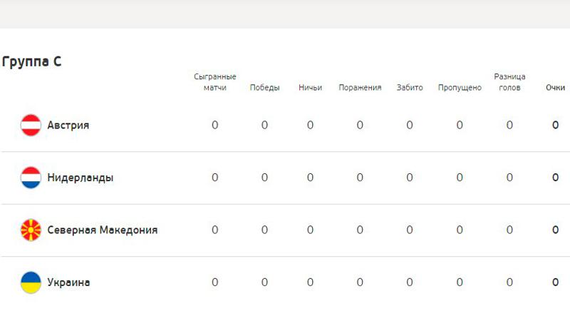 ЕВРО-2020: кто выиграет группу C